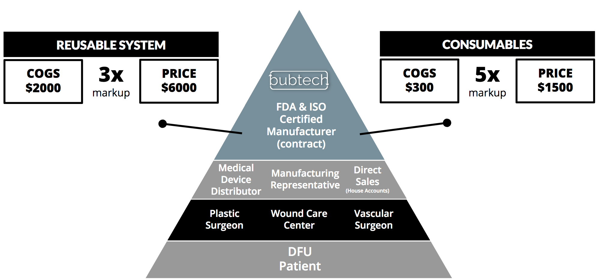 Bubtech-Market Strategy - Business Model